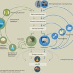 Why integrated reporting contributes to the creation of a circular economy